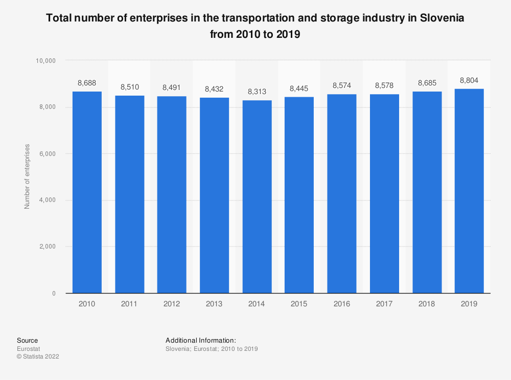 Statistic: Total number of enterprises in the transportation and storage industry in Slovenia from 2008 to 2015 | Statista