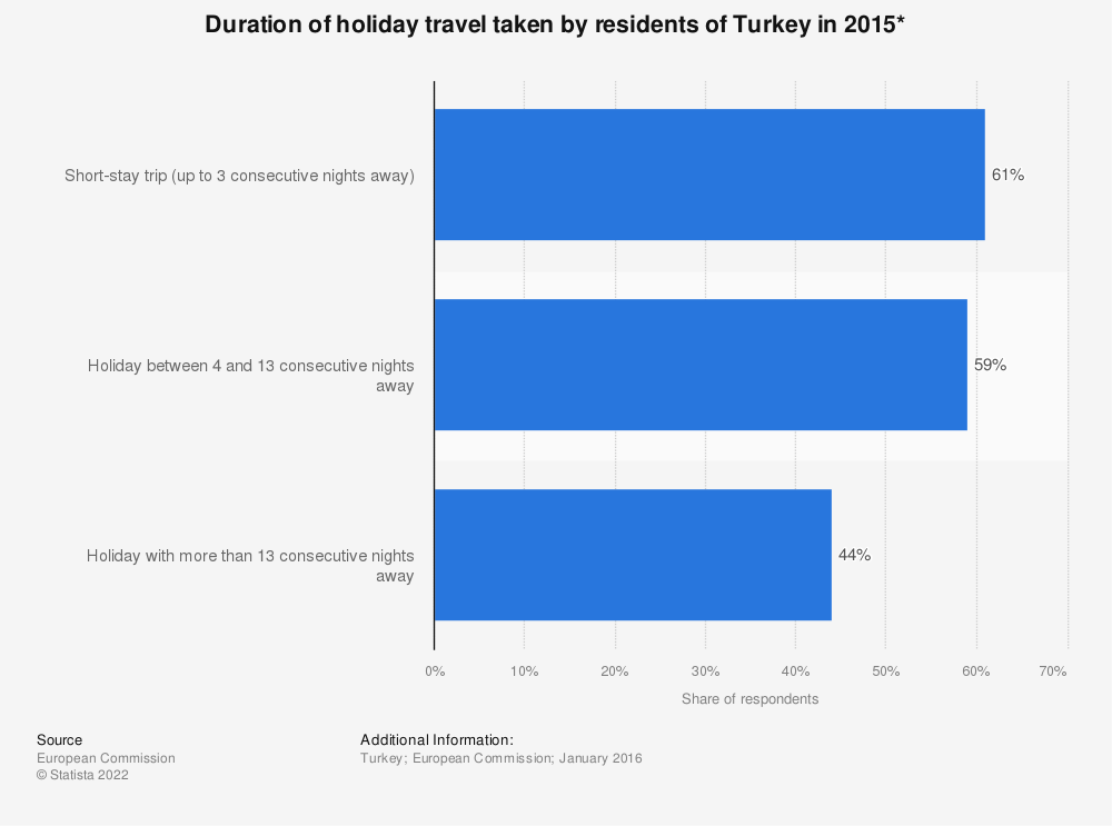 Statistic: Duration of holiday travel taken by residents of Turkey in 2015* | Statista