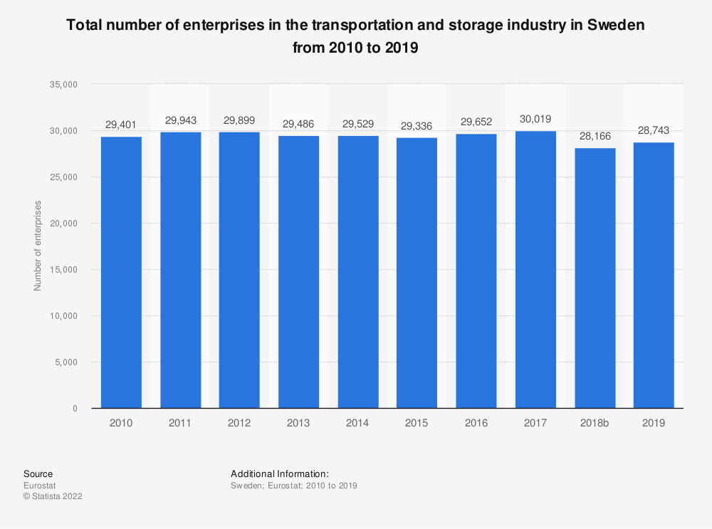 Statistic: Total number of enterprises in the transportation and storage industry in Sweden from 2008 to 2015 | Statista