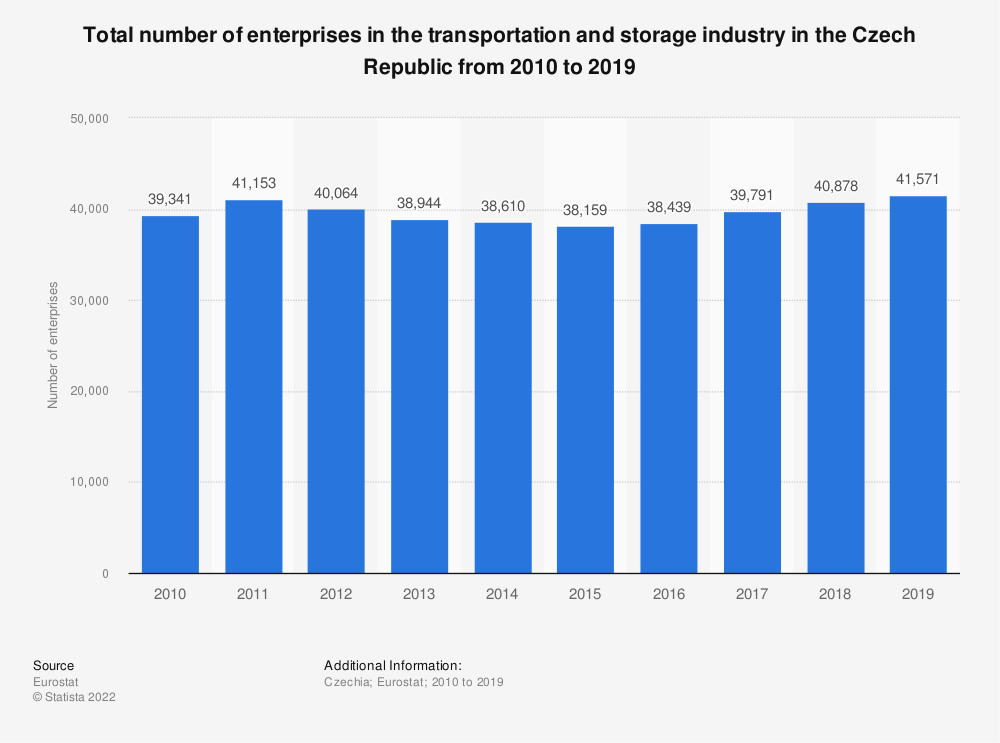 Statistic: Total number of enterprises in the transportation and storage industry in the Czech Republic from 2008 to 2015 | Statista