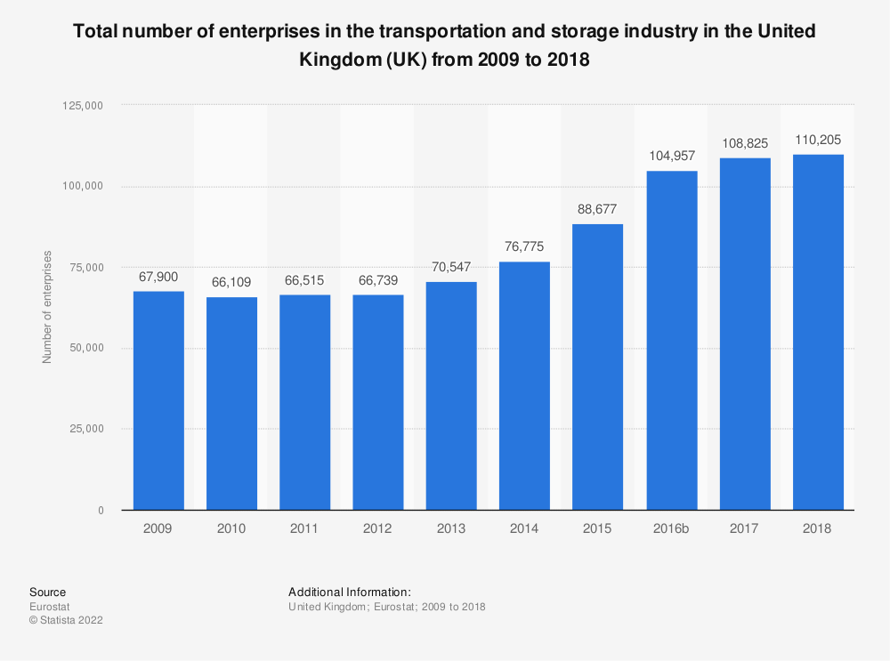Statistic: Total number of enterprises in the transportation and storage industry in the United Kingdom (UK) from 2008 to 2015 | Statista
