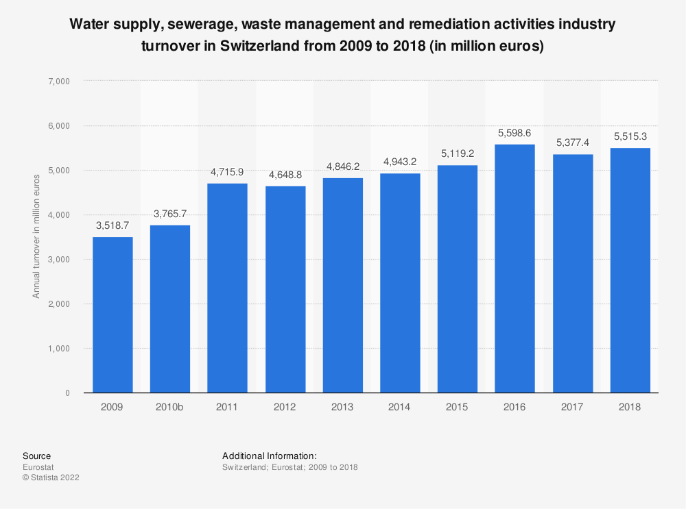 Statistic: Water supply, sewerage, waste management and remediation activities industry turnover in Switzerland from 2009 to 2015 (in million euros) | Statista