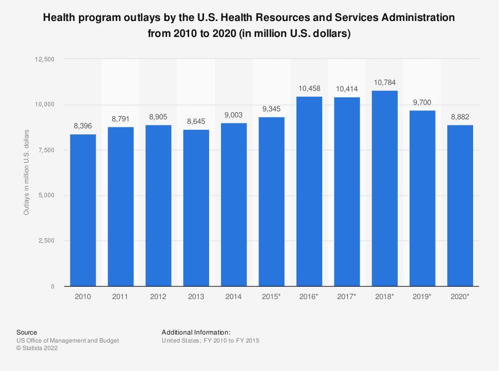 Statistic: Health program outlays by the U.S. Health Resources and Services Administration from 2010 to 2020 (in million U.S. dollars) | Statista