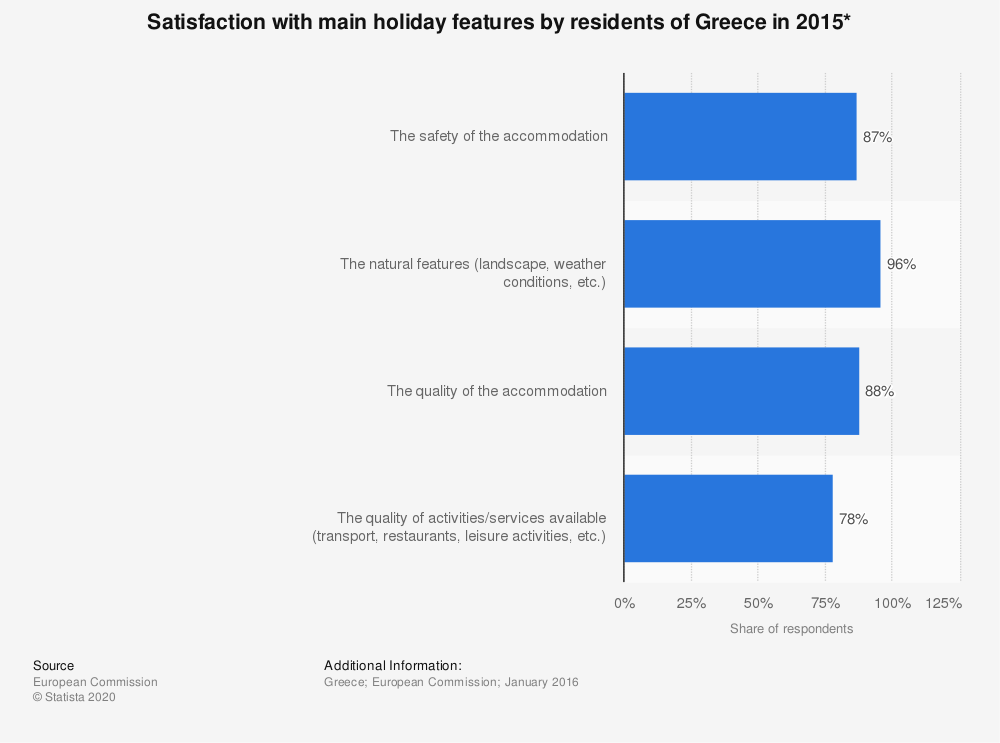 Statistic: Satisfaction with main holiday features by residents of Greece in 2015* | Statista