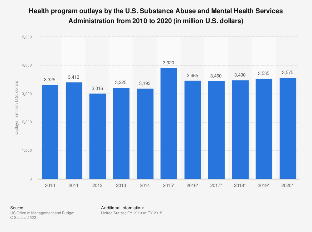 Statistic: Health program outlays by the U.S. Substance Abuse and Mental Health Services Administration from 2010 to 2020 (in million U.S. dollars) | Statista