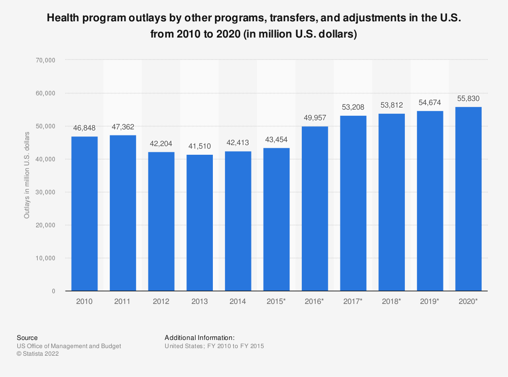 Statistic: Health program outlays by other programs, transfers, and adjustments in the U.S. from 2010 to 2020 (in million U.S. dollars) | Statista