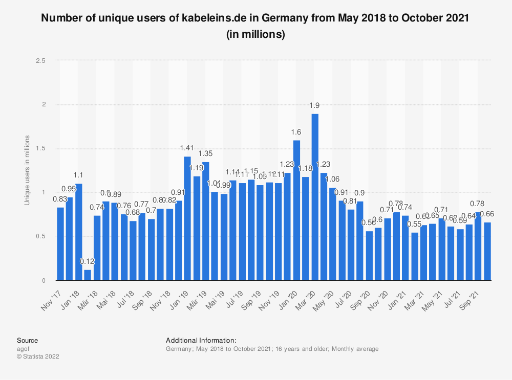Statistic: Number of unique users of kabeleins.de in Germany from May 2018  to November 2020 (in millions) | Statista