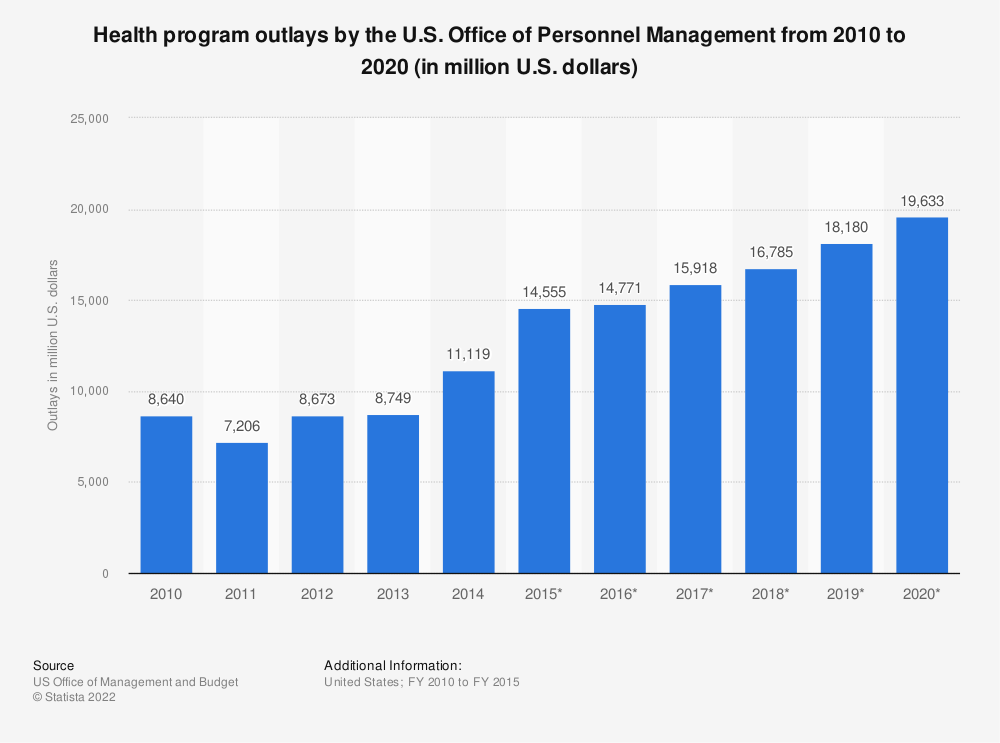 Statistic: Health program outlays by the U.S. Office of Personnel Management from 2010 to 2020 (in million U.S. dollars) | Statista