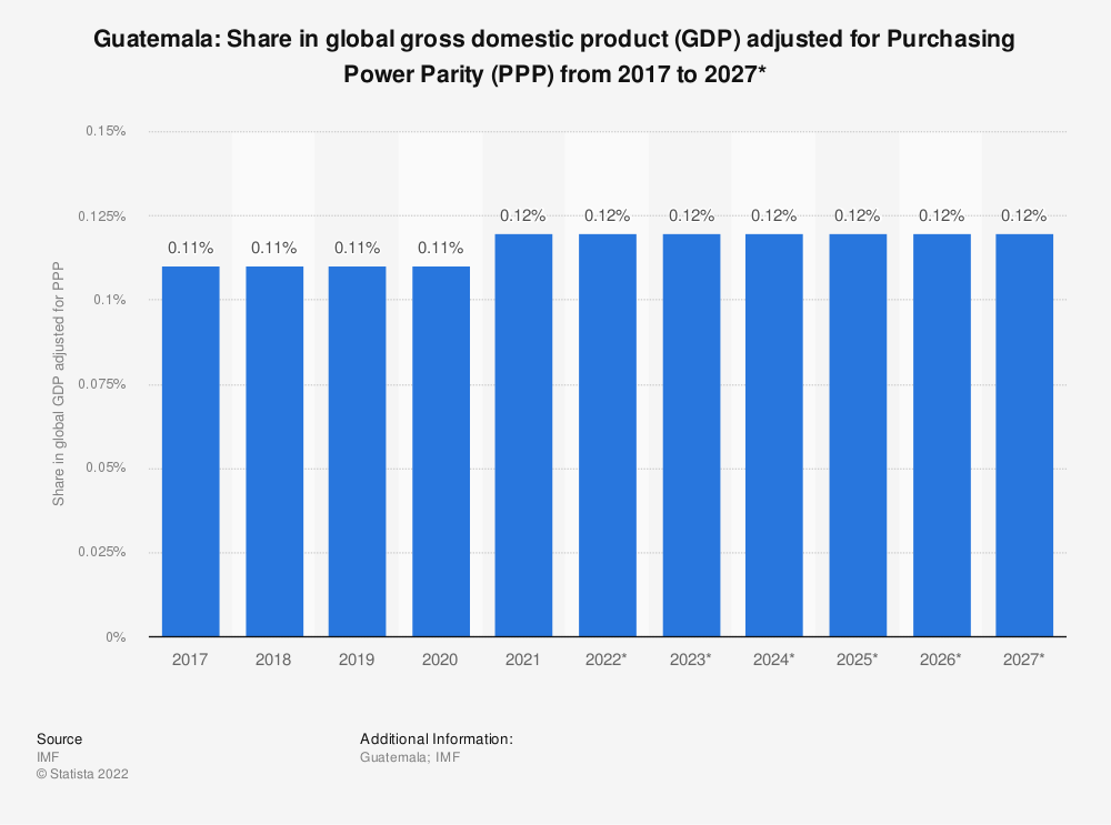 Statistic: Guatemala: Share in global gross domestic product (GDP) adjusted for Purchasing Power Parity (PPP) from 2014 to 2024* | Statista