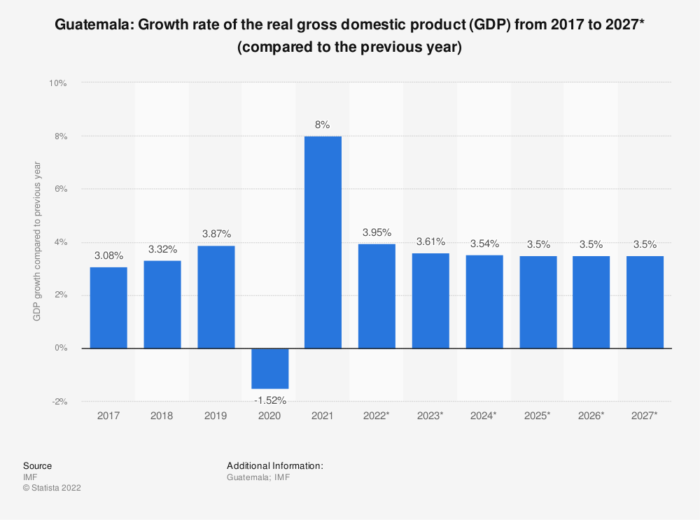 Statistic: Guatemala: Growth rate of the real gross domestic product (GDP) from 2014 to 2024* (compared to the previous year) | Statista
