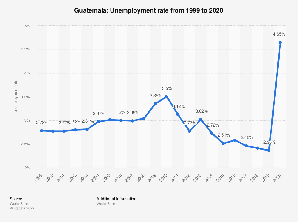 Statistic: Guatemala: Unemployment rate from 1999 to 2019 | Statista