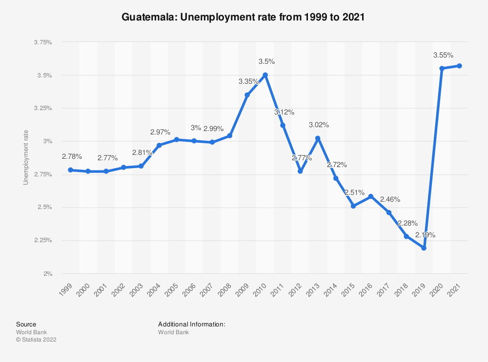 Statistic: Guatemala: Unemployment rate from 2007 to 2017 | Statista