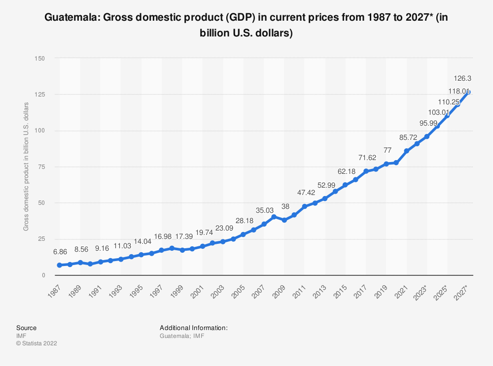 Statistic: Guatemala: Gross domestic product (GDP) in current prices from 1984 to 2021* (in billion international dollars) | Statista