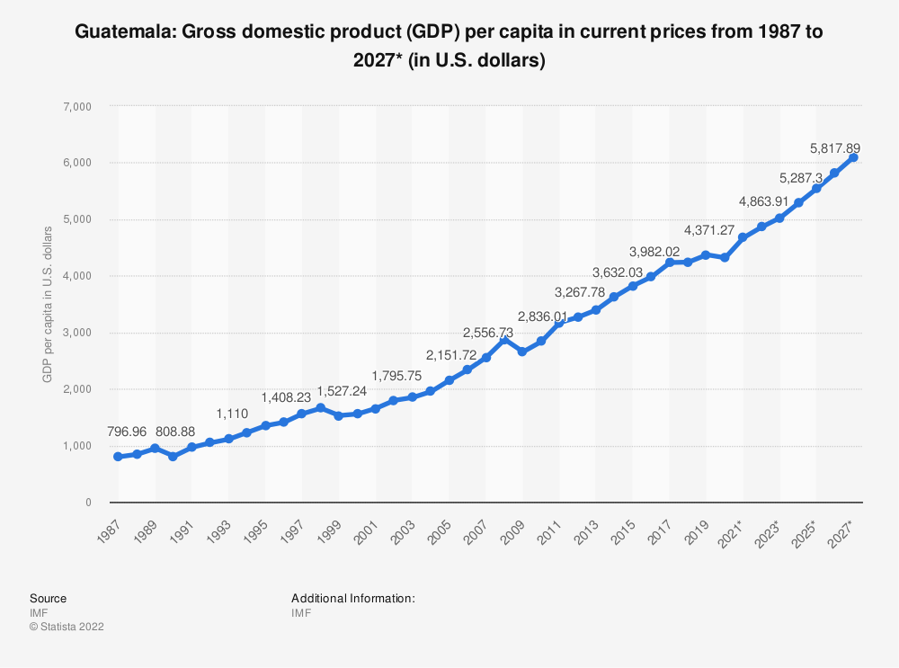 Statistic: Guatemala: Gross domestic product (GDP) per capita in current prices from 2014 to 2024* (in U.S. dollars) | Statista