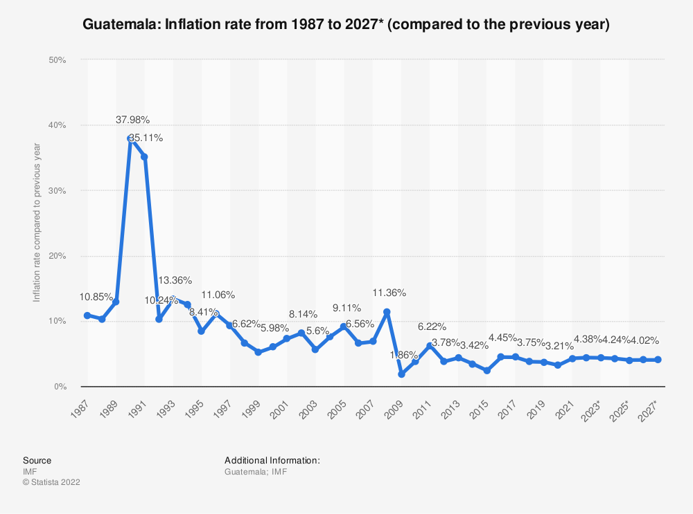 Statistic: Guatemala: Inflation rate from 1984 to 2021* (compared to the previous year) | Statista