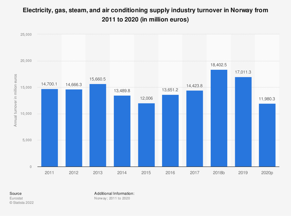 Statistic: Electricity, gas, steam and air conditioning supplyindustry turnover in Norway from 2008 to 2015 (in million euros) | Statista
