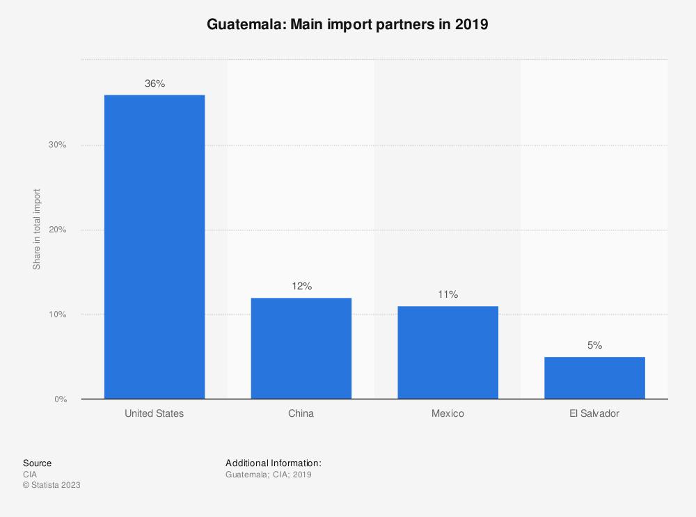 Statistic: Guatemala: Main import partners in 2017   Statista