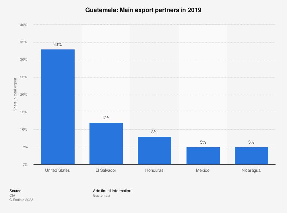 Statistic: Guatemala: Main export partners in 2017 | Statista