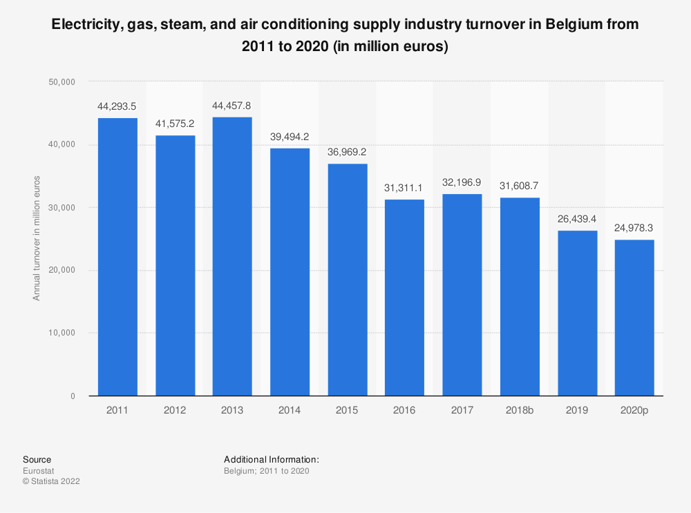 Statistic: Electricity, gas, steam and air conditioning supplyindustry turnover in Belgium from 2010 to 2015 (in million euros) | Statista