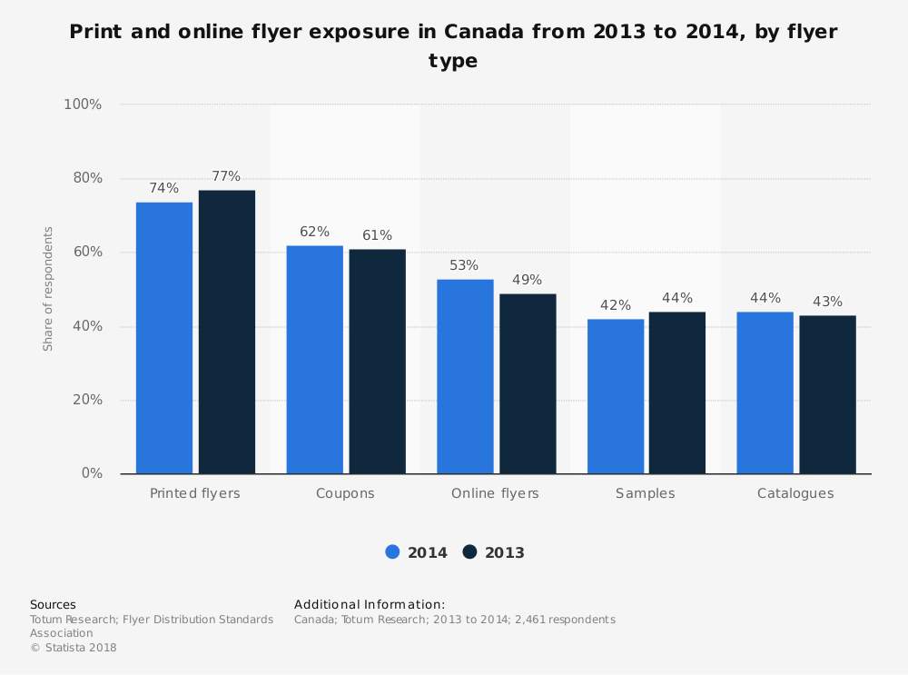 Statistic: Print and online flyer exposure in Canada from 2013 to 2014, by flyer type | Statista