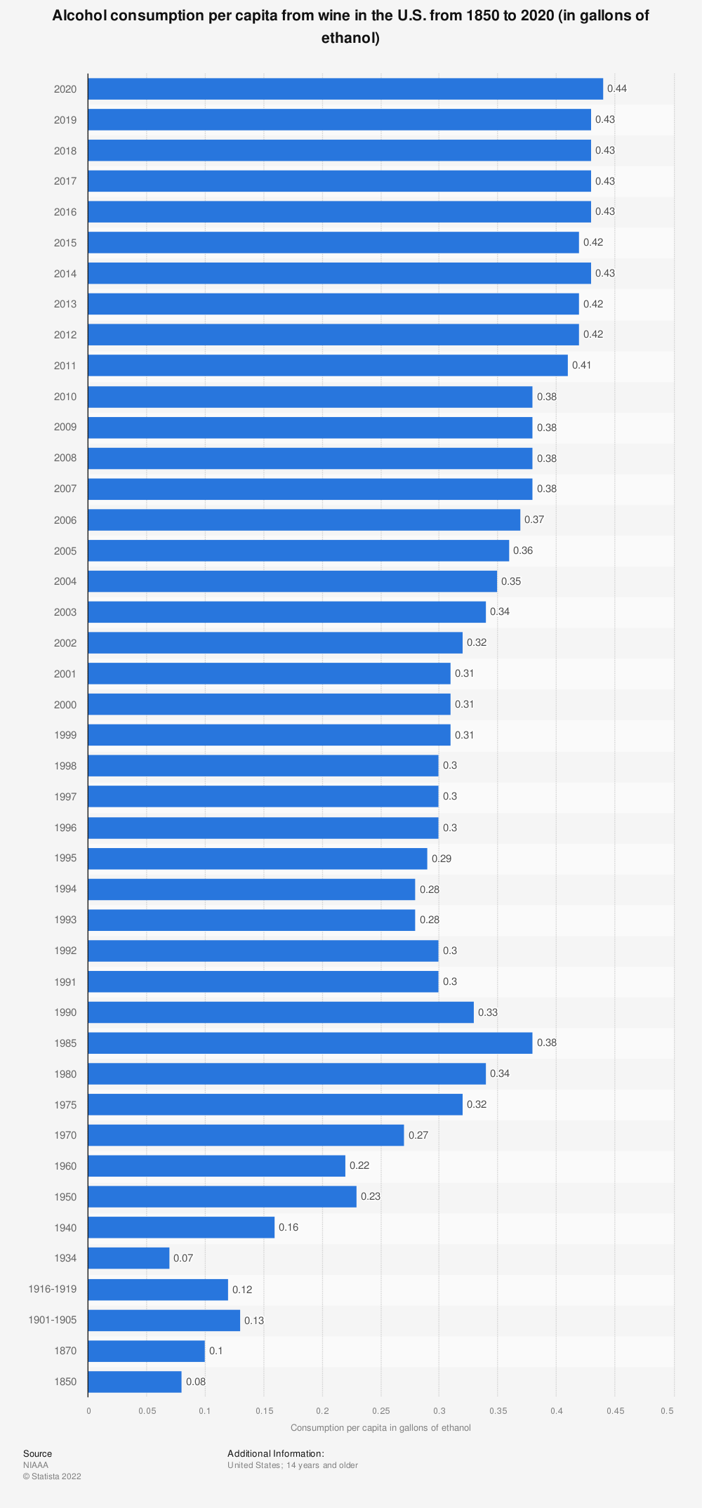 Statistic: Alcohol consumption per capita from wine in the U.S. from 1850 to 2018 (in gallons of ethanol) | Statista