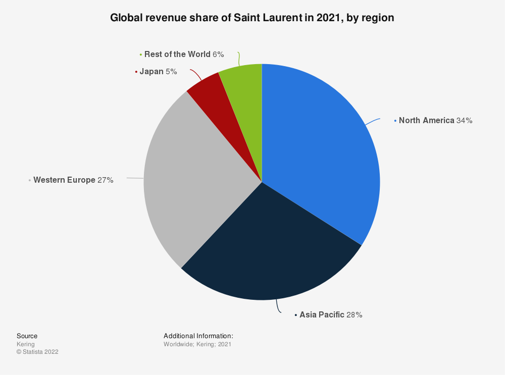 Statistic: Global revenue share of Saint Laurent from 2015 to 2018, by region | Statista
