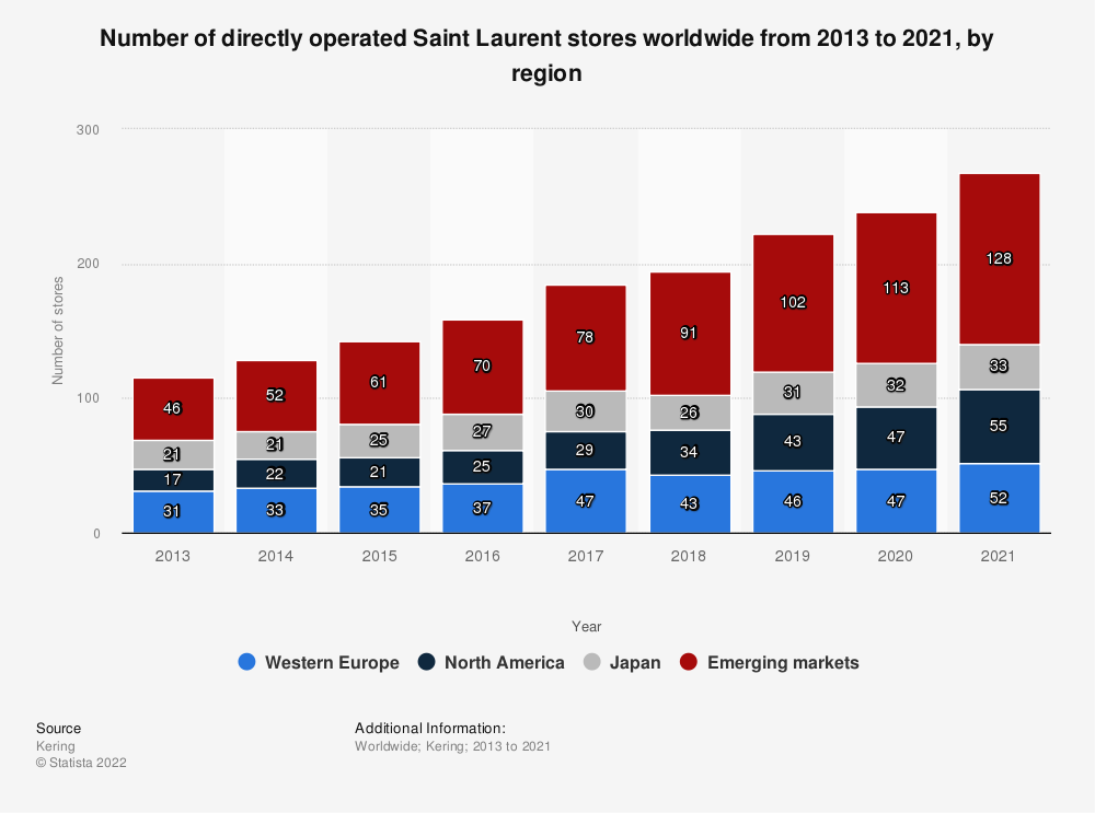 Statistic: Number of directly operated Saint Laurent stores worldwide from 2013 to 2018, by region | Statista