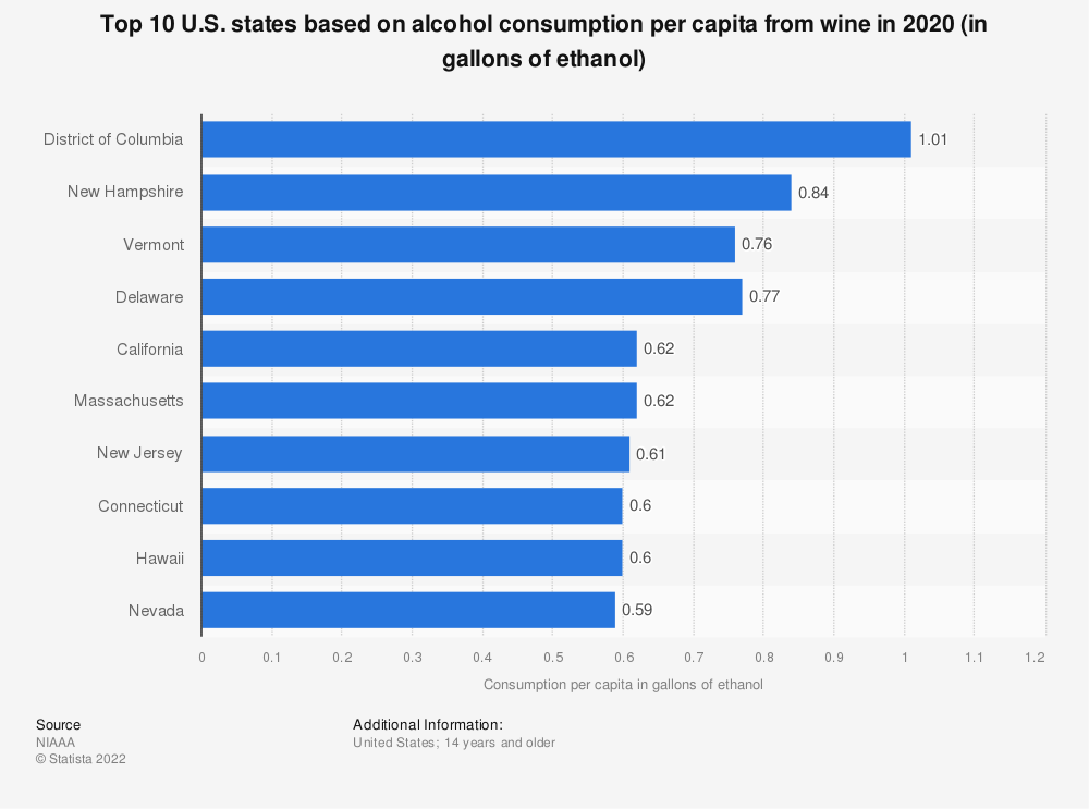 Statistic: Top 10 U.S. states based on alcohol consumption per capita from wine in 2016 (in gallons of ethanol) | Statista