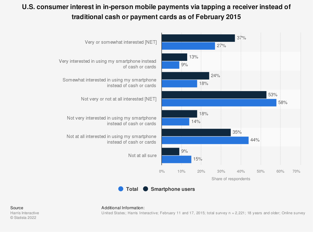 Statistic: U.S. consumer interest in in-person mobile payments via tapping a receiver instead of traditional cash or payment cards as of February 2015 | Statista