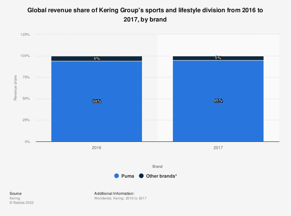 Statistic: Global revenue share of Kering Group's sports and lifestyle division from 2016 to 2017, by brand | Statista