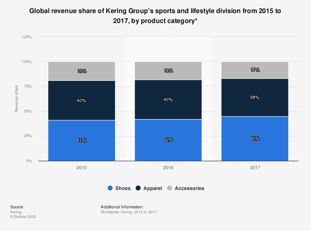 Statistic: Global revenue share of Kering Group's sports and lifestyle division from 2015 to 2017, by product category* | Statista