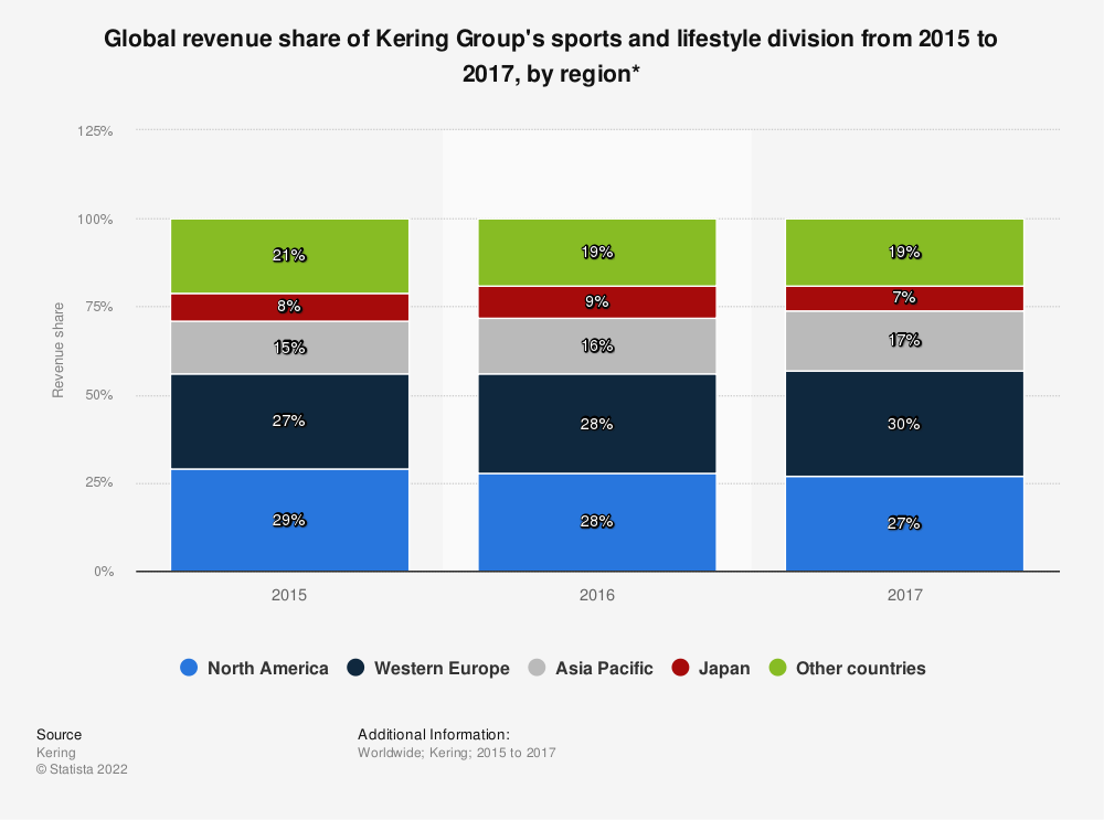 Statistic: Global revenue share of Kering Group's sports and lifestyle division from 2015 to 2017, by region* | Statista