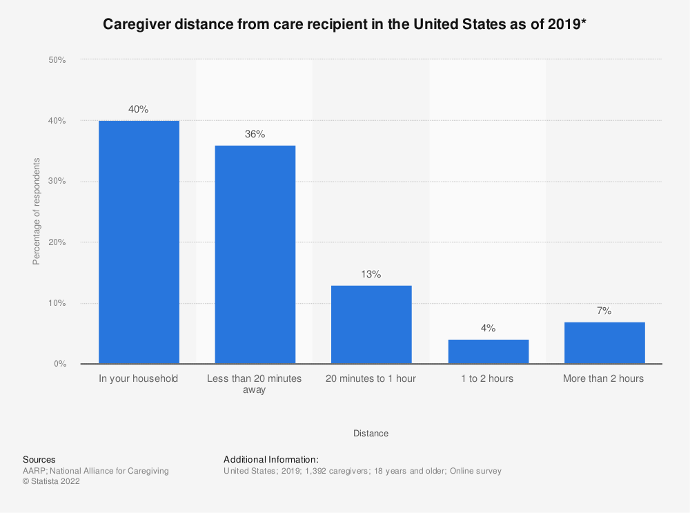 Statistic: Caregiver distance from care recipient in the United States as of 2014* | Statista