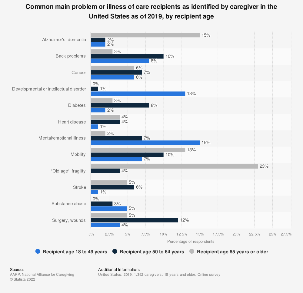 Statistic: Common main problem or illness of care recipients as identified by caregiver in the United States as of 2019, by recipient age | Statista