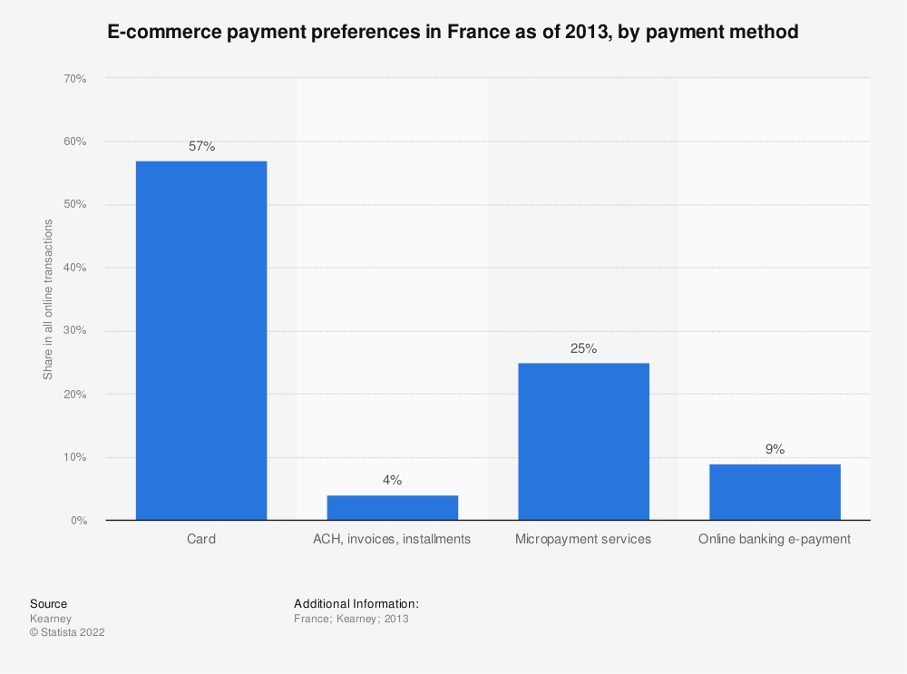 Statistic: E-commerce payment preferences in France as of 2013, by payment method | Statista