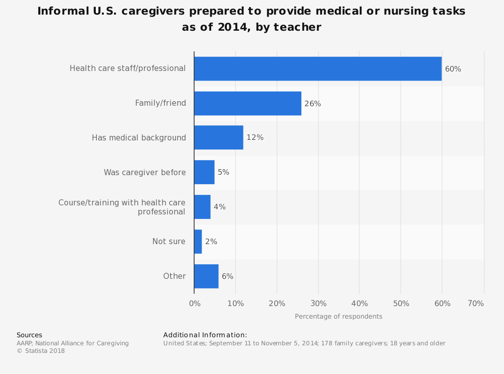 Statistic: Informal U.S. caregivers prepared to provide medical or nursing tasks as of 2014, by teacher | Statista