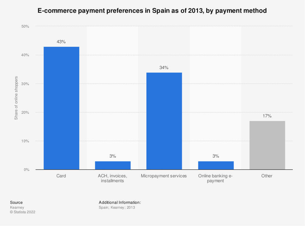 Statistic: E-commerce payment preferences in Spain as of 2013, by payment method | Statista