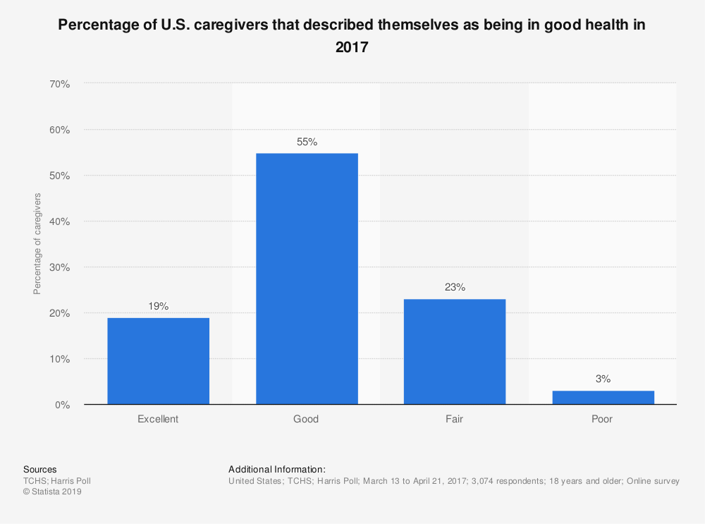 Statistic: Percentage of U.S. caregivers that described themselves as being in good health in 2017 | Statista
