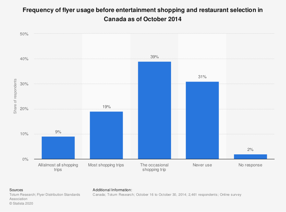 Statistic: Frequency of flyer usage before entertainment shopping and restaurant selection in Canada as of October 2014 | Statista
