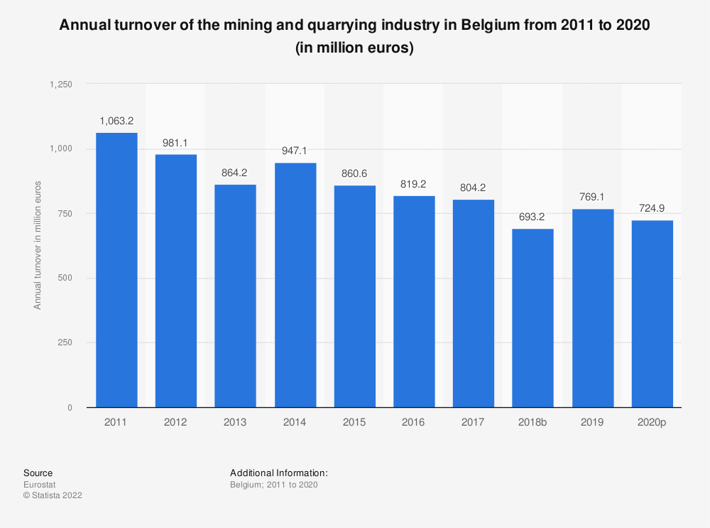 Statistic: Annual turnover of the mining and quarrying industry in Belgium from 2010 to 2016 (in million euros) | Statista