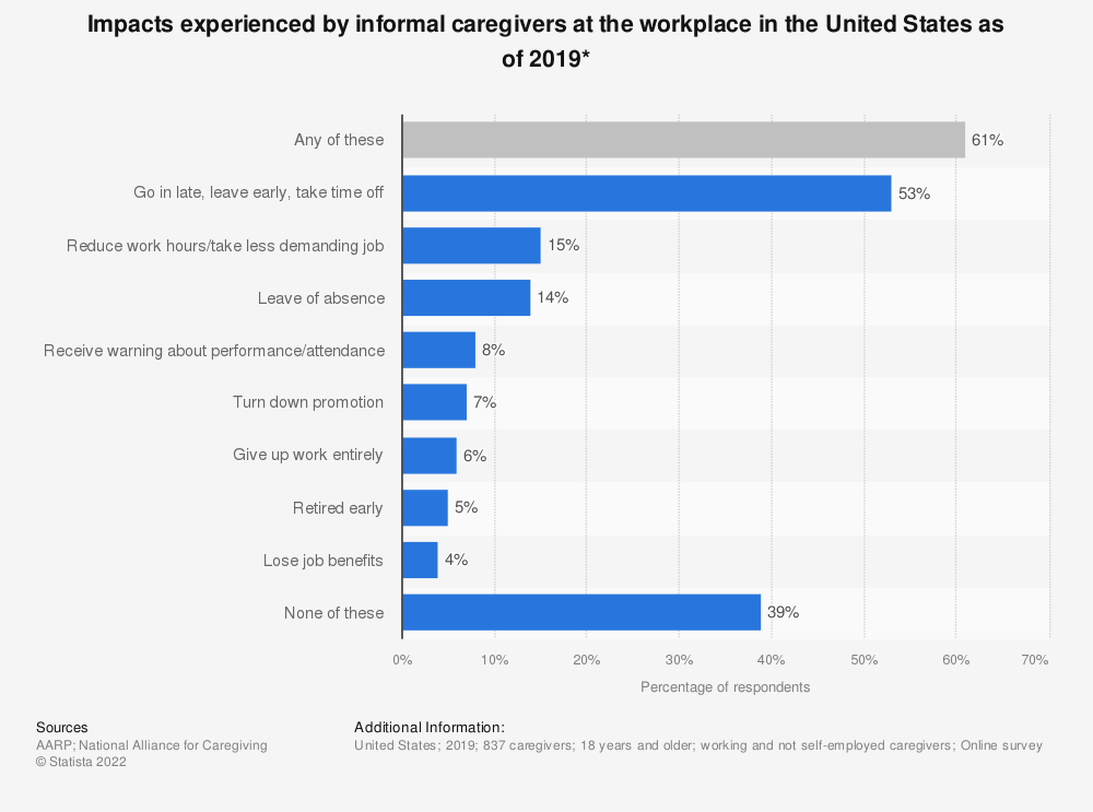 Statistic: Impacts experienced by informal caregivers at the workplace in the United States as of 2014* | Statista