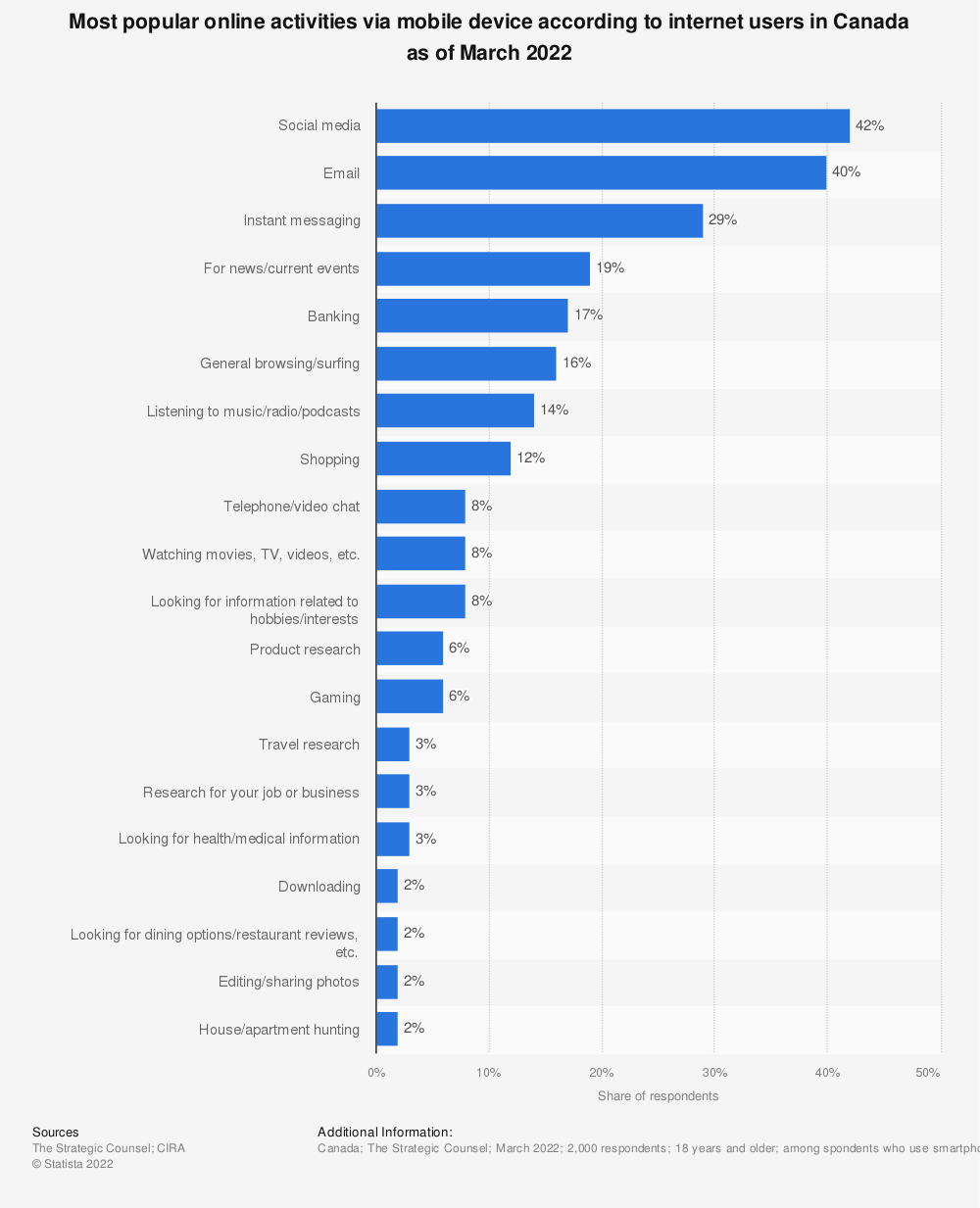 Statistic: Activities most frequently performed on smartphones according to consumers in Canada as of March 2014 | Statista