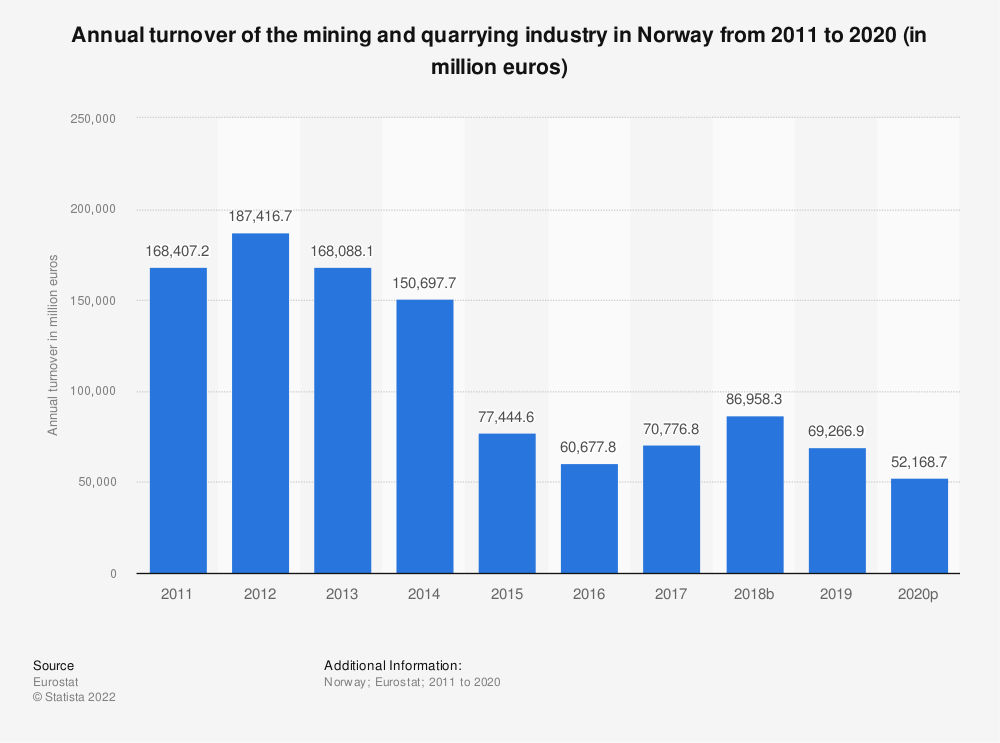 Statistic: Annual turnover of the mining and quarrying industry in Norway from 2008 to 2016 (in million euros) | Statista