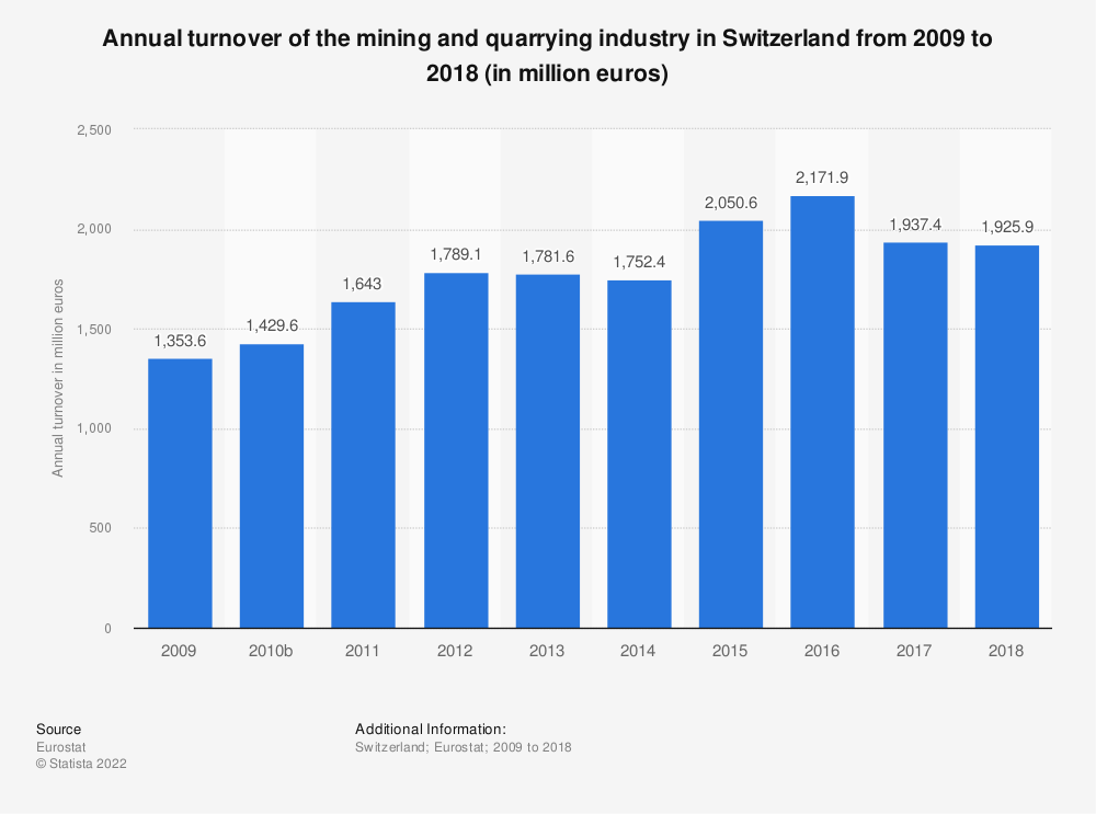 Statistic: Annual turnover of the mining and quarrying industry in Switzerland from 2009 to 2016 (in million euros) | Statista