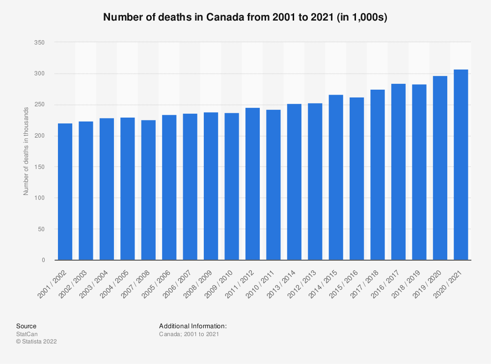 Statistic: Number of deaths in Canada from 2000 to 2018 (in 1,000) | Statista