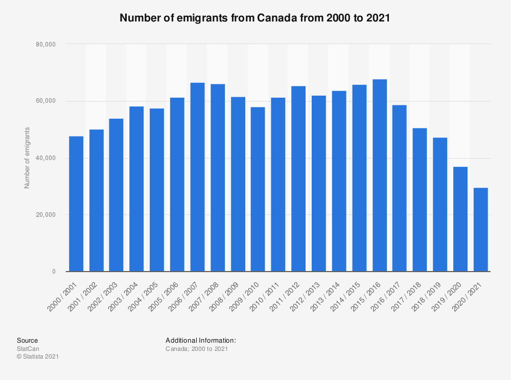 Statistic: Number of emigrants from Canada from 2000 to 2018 | Statista