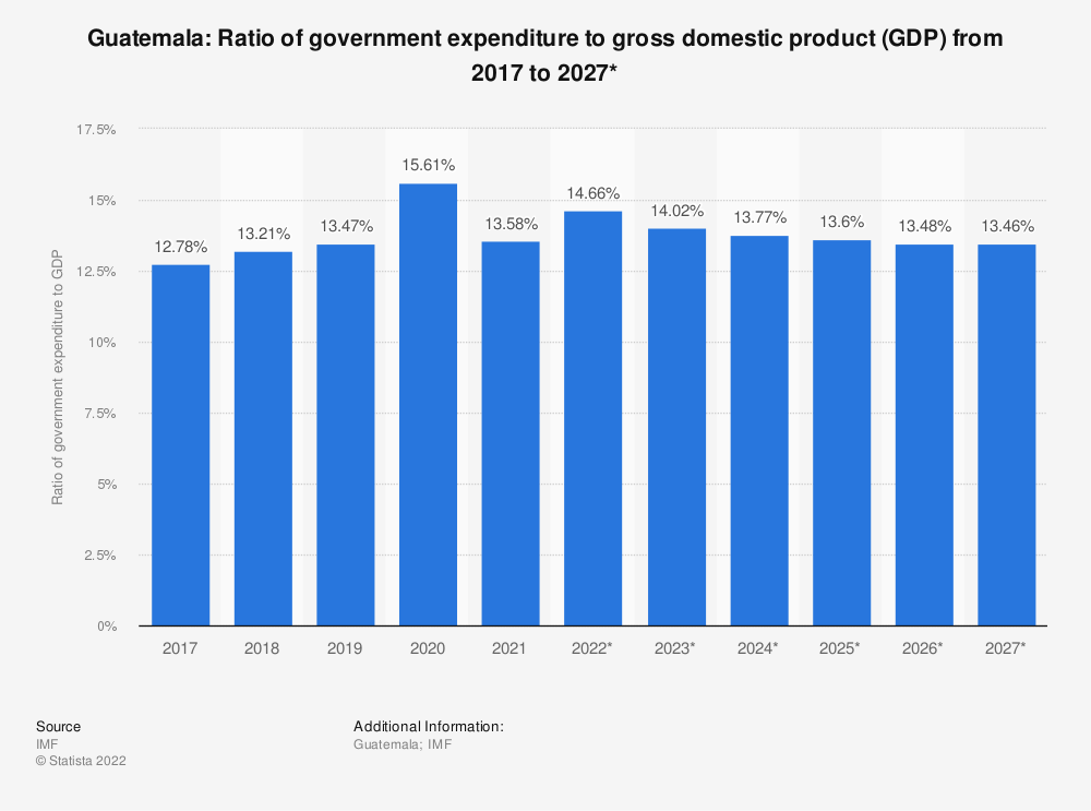 Statistic: Guatemala: Ratio of government expenditure to gross domestic product (GDP) from 2014 to 2024* | Statista