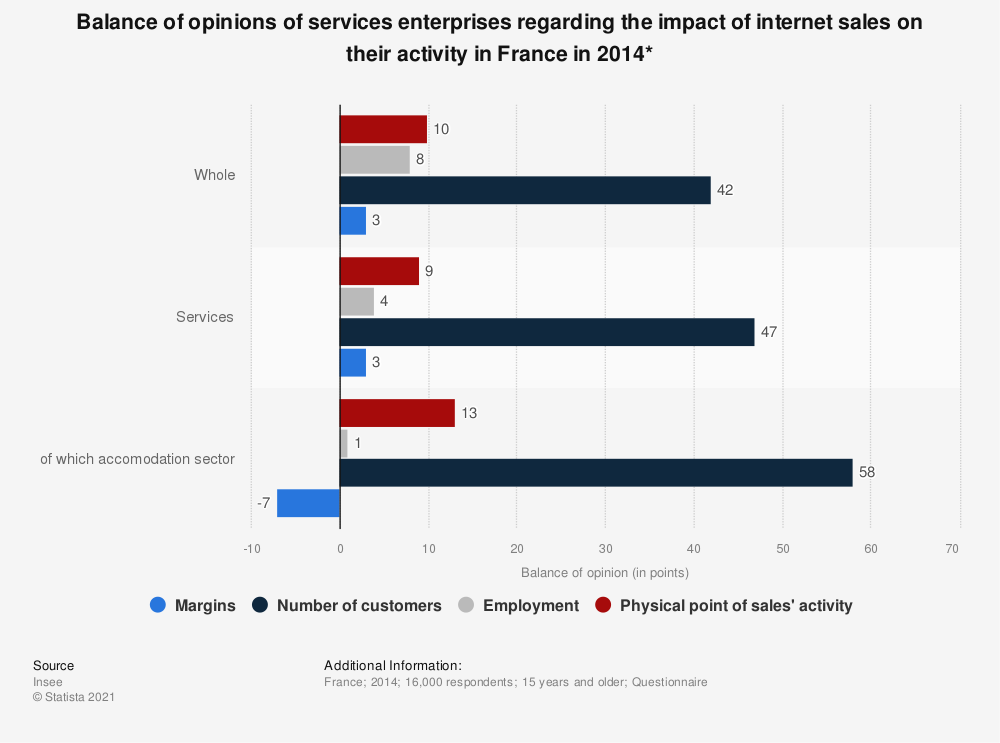 Statistic: Balance of opinions of services enterprises regarding the impact of internet sales on their activity in France in 2014* | Statista