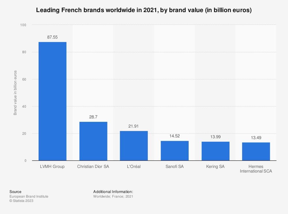 Statistic: Brand value of leading ten corporate brands in France in 2017 (in million euros) | Statista