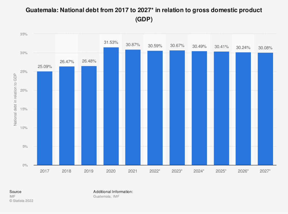 Statistic: Guatemala: National debt from 2014 to 2024* in relation to gross domestic product (GDP) | Statista